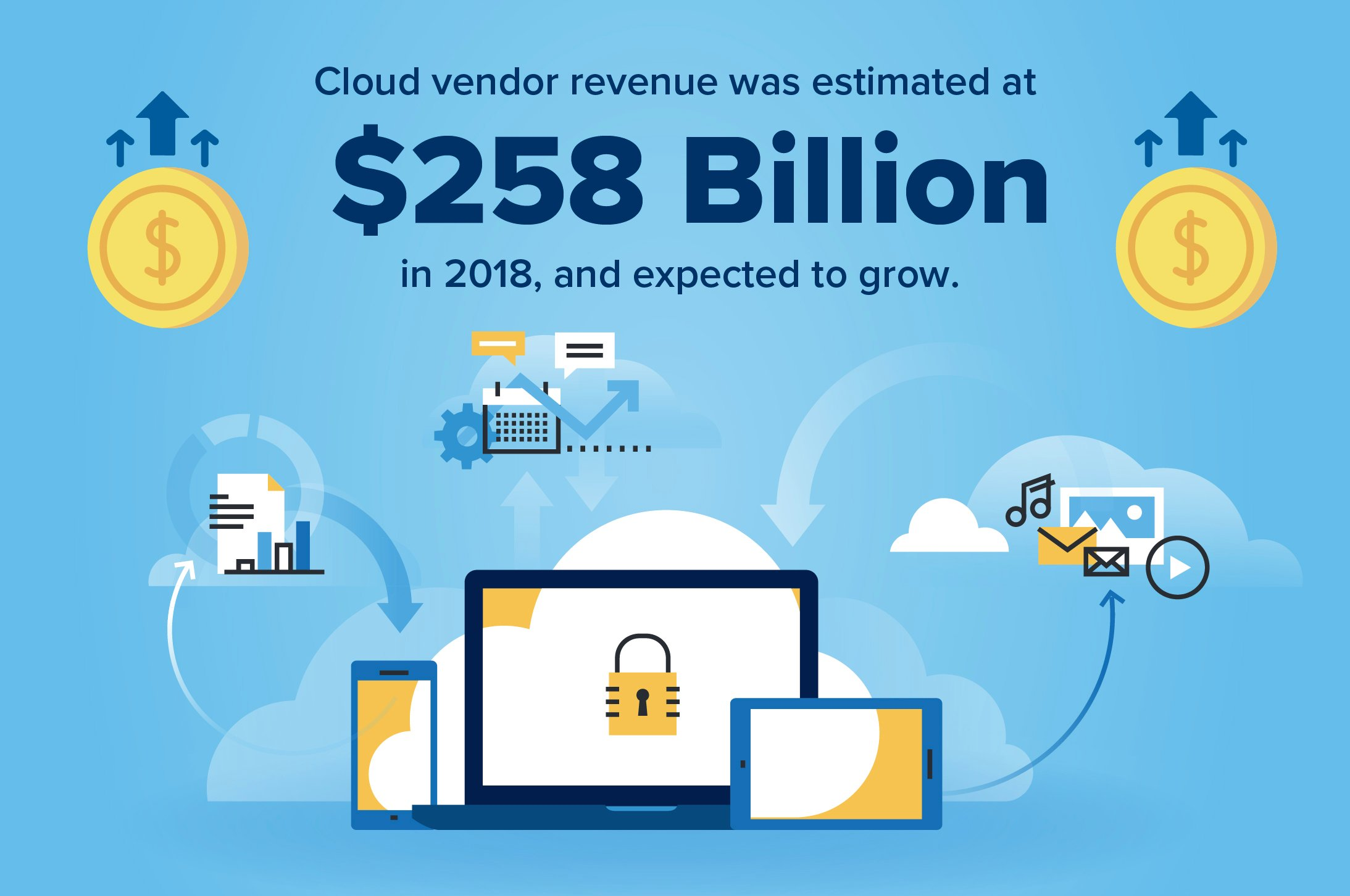 graphic showing that cloud vendor revenue was at $258 billion in 2018 and is only expected to grow
