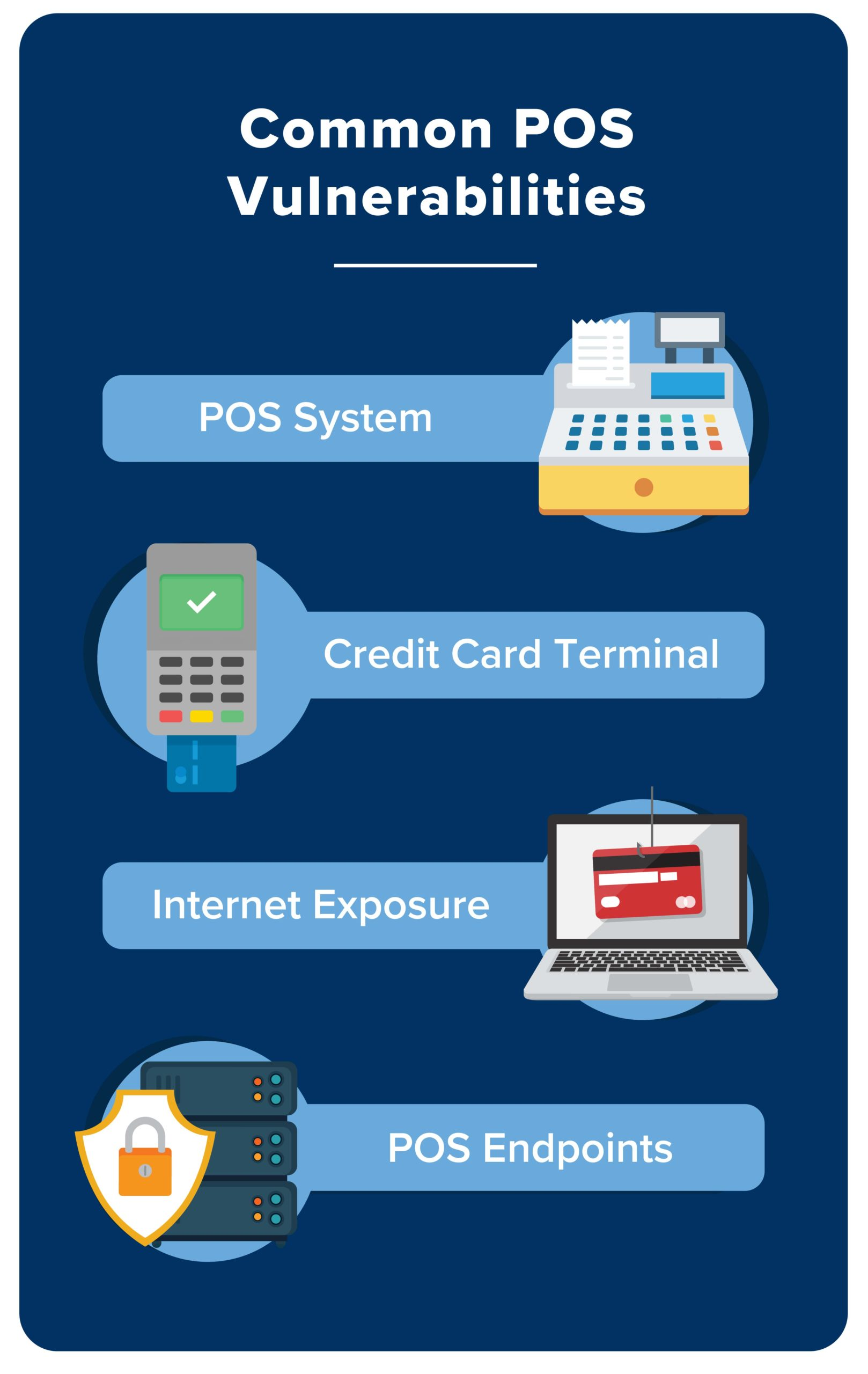graphic depicting POS vulnerabilities including POS systems, Credit Card Terminals, Internet Exposure and POS Endpoints
